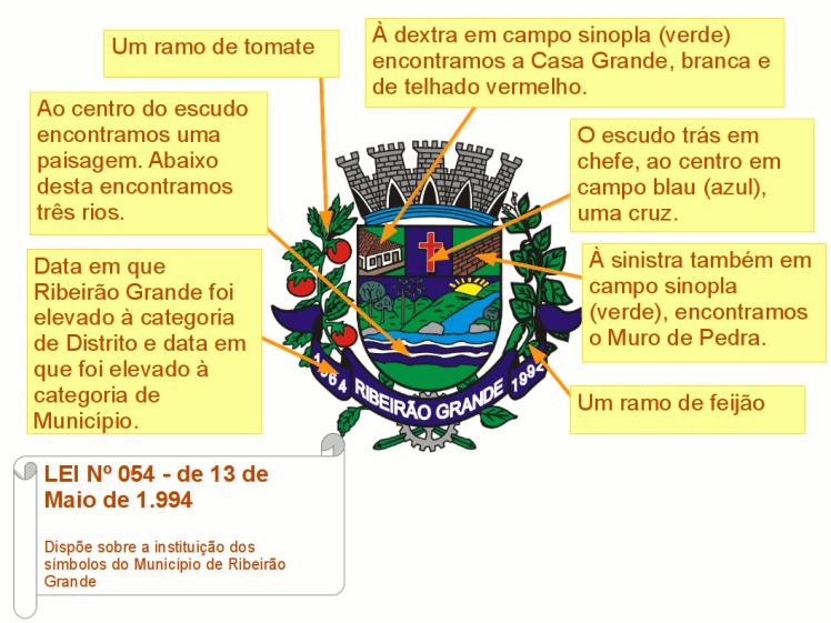 Significados-Bandeira-Brasao-01