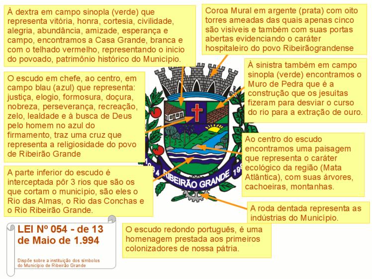 Significados-Bandeira-Brasao-02